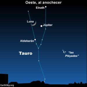 Al atardecer y al caer la noche el 14 de abril, mira hacia el oeste en el espacio para ver la luna brillando junto al planeta Júpiter y la estrella Aldebarán.