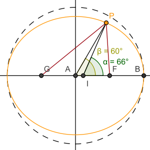 300px-Geocentric_vs_geodetic_latitude.svg